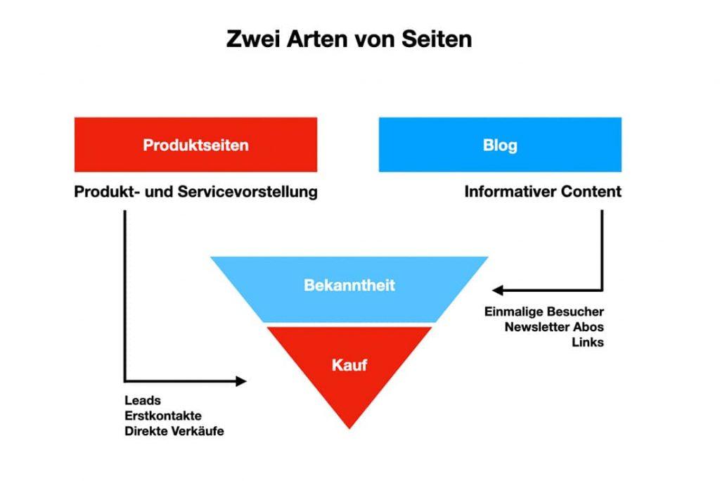 Seitenarten innerhalb der Content Strategie